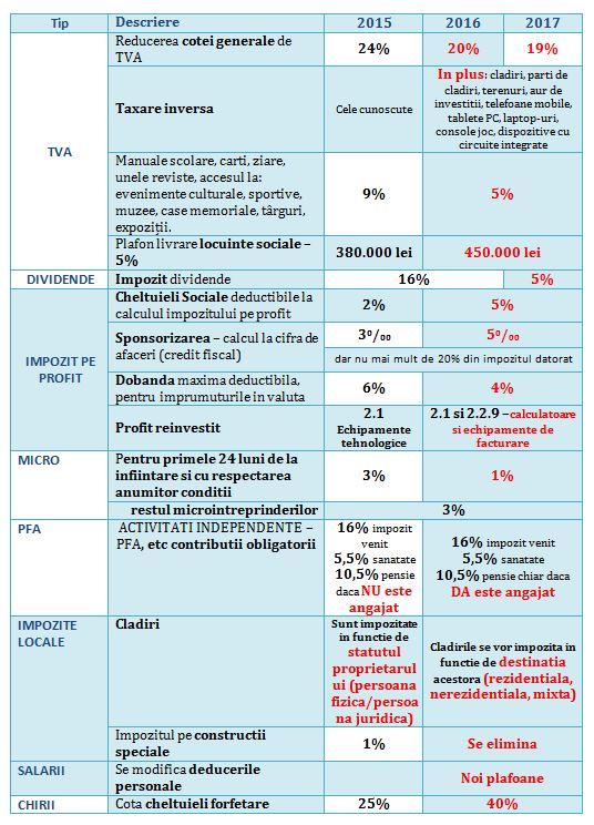 Codul Fiscal comparat